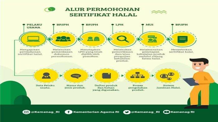 Prosedur Sertifikasi Halal BPJPH Kemenag RI